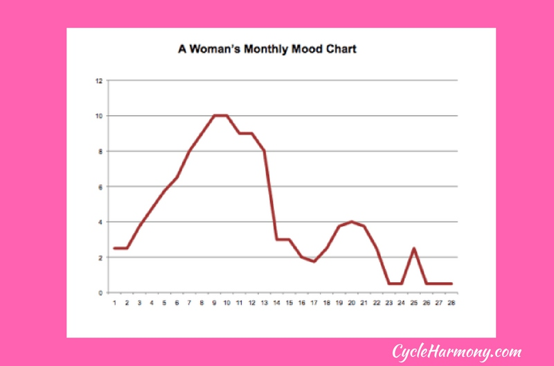 Mood Chart, Understanding A Woman's Monthly Mood Patterns ... Menstrual Cycle Calendar Graph